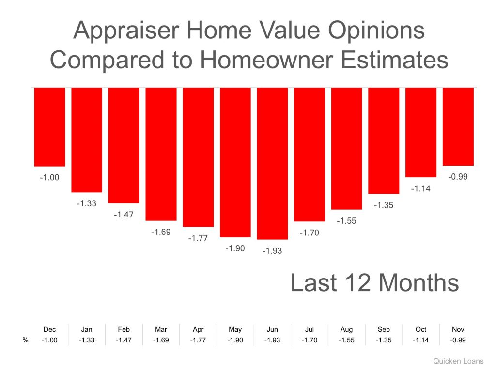 Appraiser Home Value Estimates