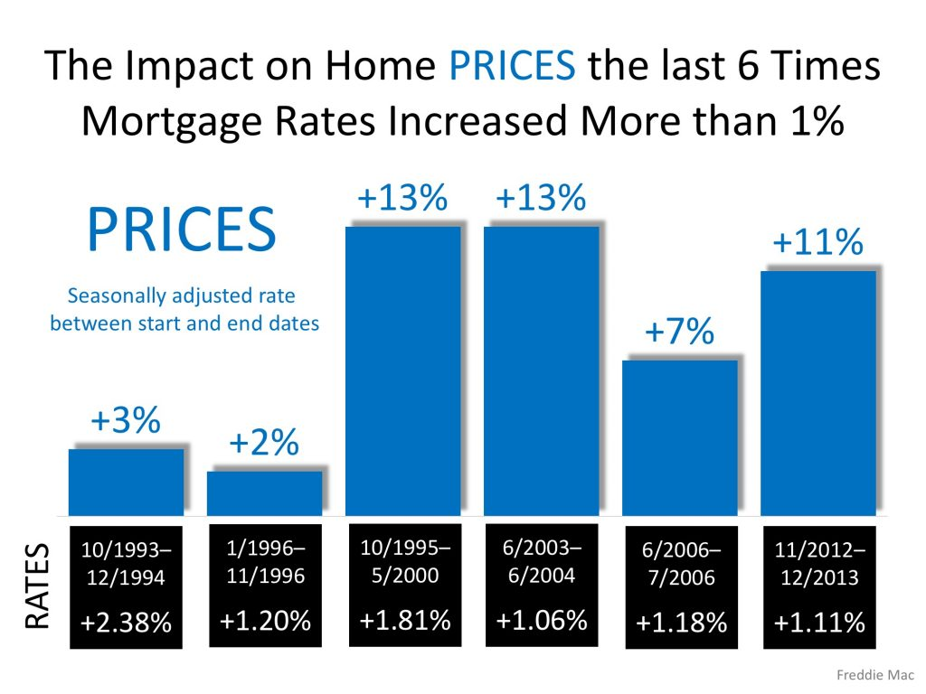 Mortgage rate Impact on Home Prices